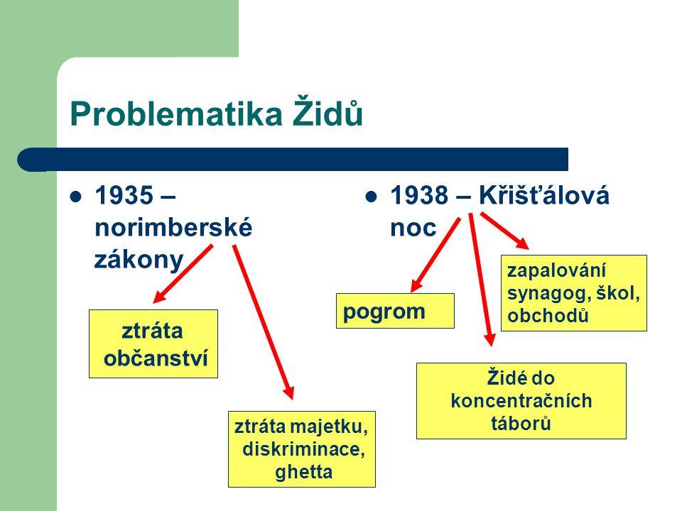 Problematika Židů 1935 – norimberské zákony 1938 – Křišťálová noc ztráta občanství pogrom zapalování synagog, škol, obchodů Židé do koncentračních táb