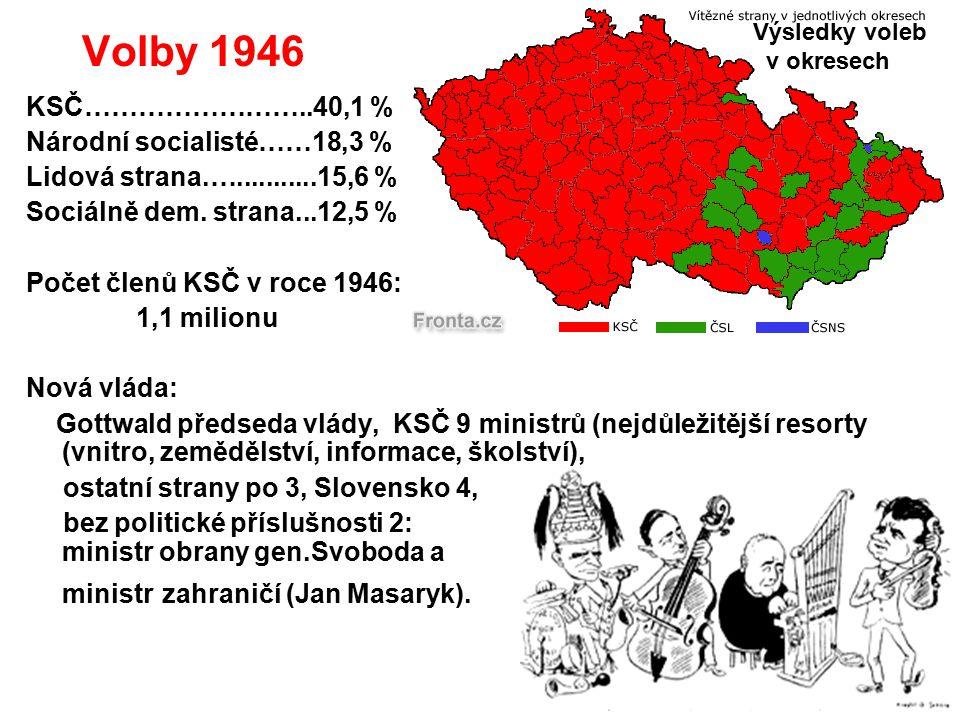Volby 1946 KSČ……………………..40,1 % Národní socialisté……18,3 % Lidová strana.…...........15,6 % Sociálně dem. strana...12,5 % Počet členů KSČ v roce 1946: