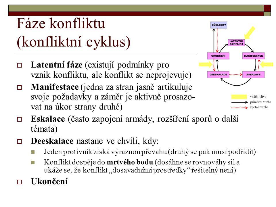 Fáze konfliktu (konfliktní cyklus)  Latentní fáze (existují podmínky pro vznik konfliktu, ale konflikt se neprojevuje)  Manifestace (jedna za stran