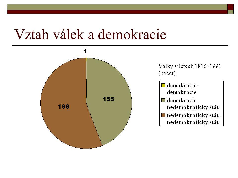 Vztah válek a demokracie 1 155 198 Války v letech 1816–1991 (počet)