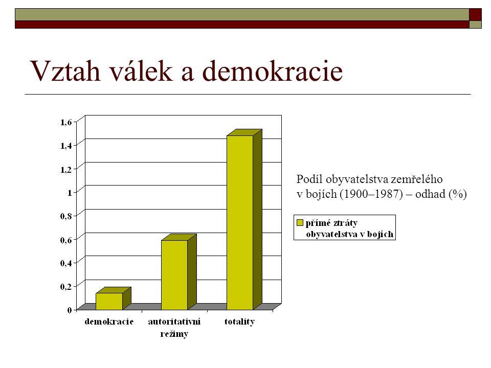 Vztah válek a demokracie Podíl obyvatelstva zemřelého v bojích (1900–1987) – odhad (%)
