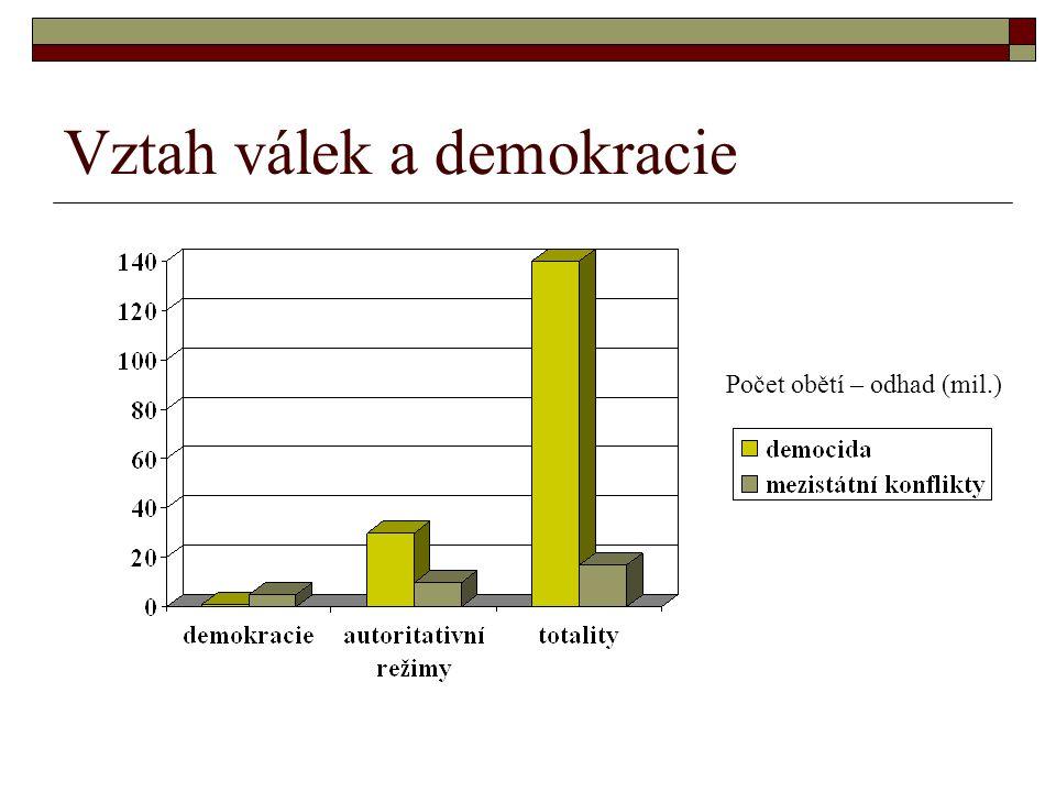Vztah válek a demokracie Počet obětí – odhad (mil.)