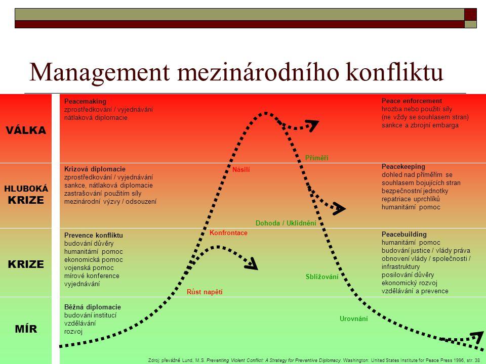 Management mezinárodního konfliktu KRIZE MÍR HLUBOKÁ KRIZE VÁLKA Běžná diplomacie budování institucí vzdělávání rozvoj Prevence konfliktu budování dův