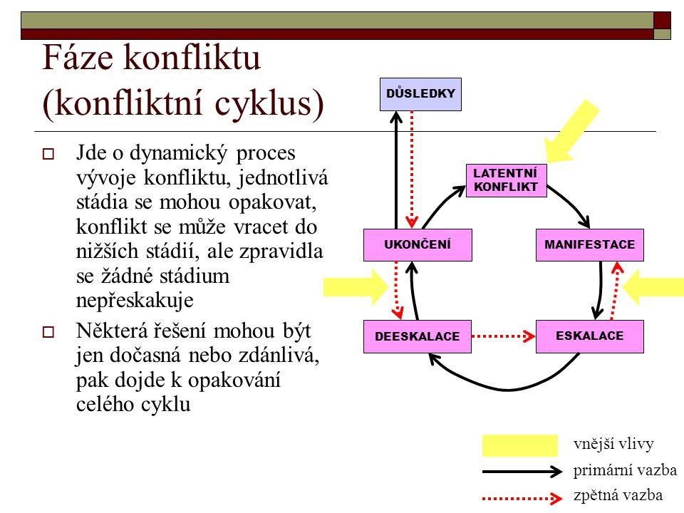 Fáze konfliktu (konfliktní cyklus)  Jde o dynamický proces vývoje konfliktu, jednotlivá stádia se mohou opakovat, konflikt se může vracet do nižších