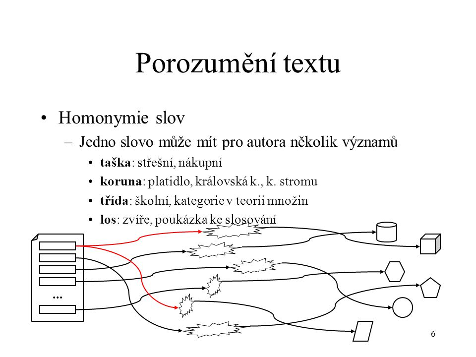 6 Porozumění textu Homonymie slov –Jedno slovo může mít pro autora několik významů taška: střešní, nákupní koruna: platidlo, královská k., k.