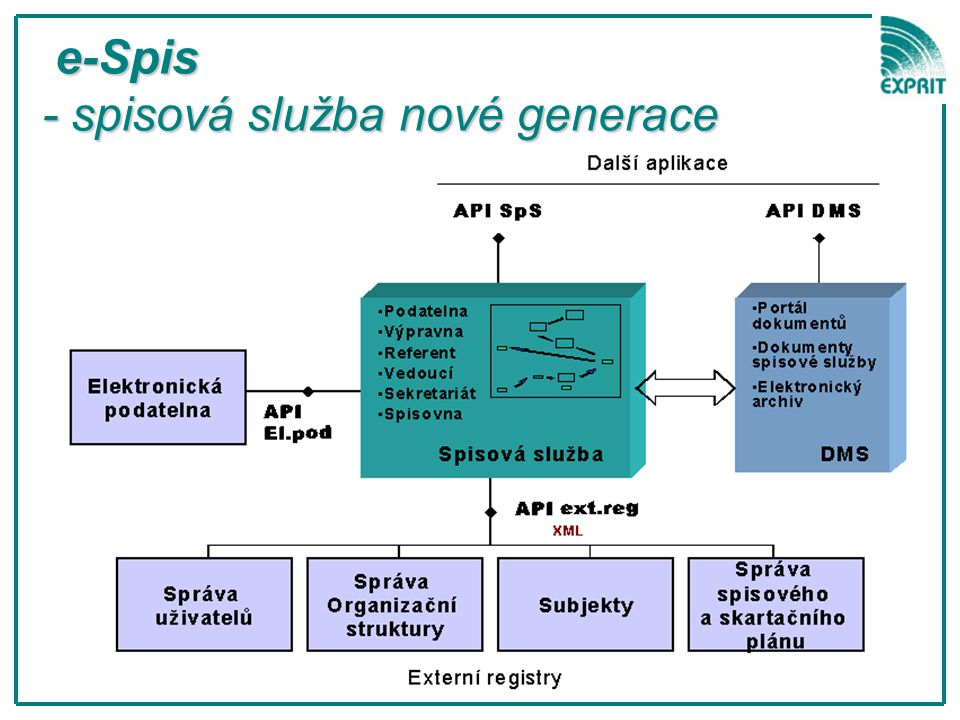 e-Spis - spisová služba nové generace e-Spis - spisová služba nové generace