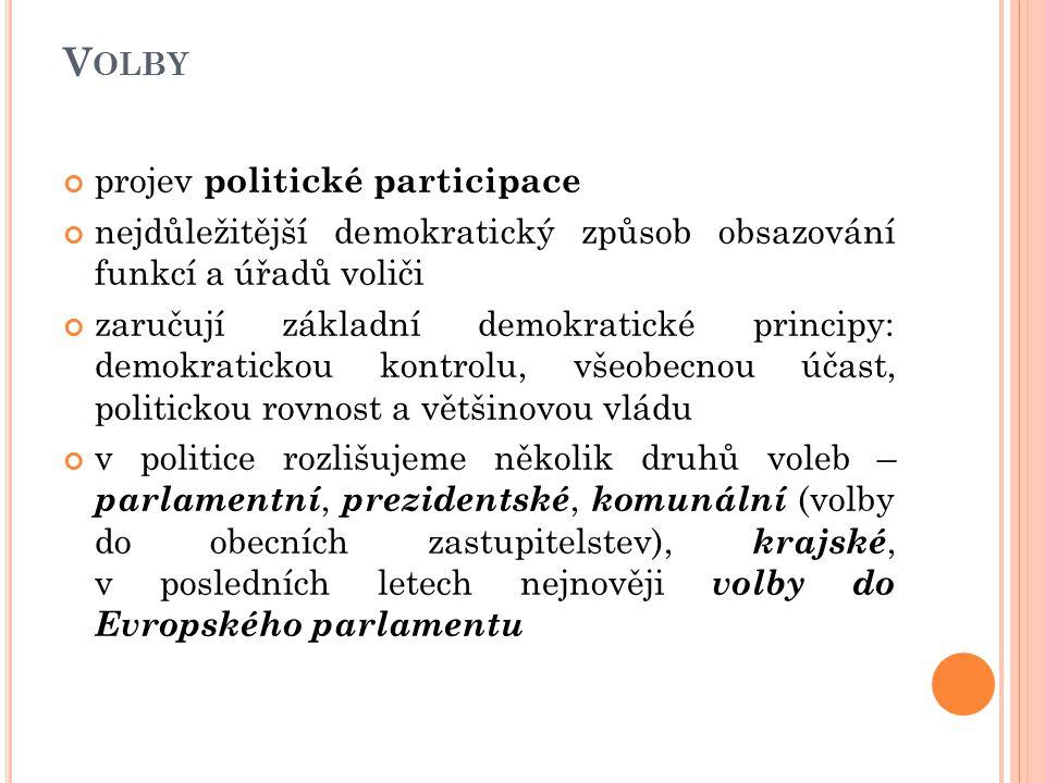 V OLBY projev politické participace nejdůležitější demokratický způsob obsazování funkcí a úřadů voliči zaručují základní demokratické principy: demokratickou kontrolu, všeobecnou účast, politickou rovnost a většinovou vládu v politice rozlišujeme několik druhů voleb – parlamentní, prezidentské, komunální (volby do obecních zastupitelstev), krajské, v posledních letech nejnověji volby do Evropského parlamentu