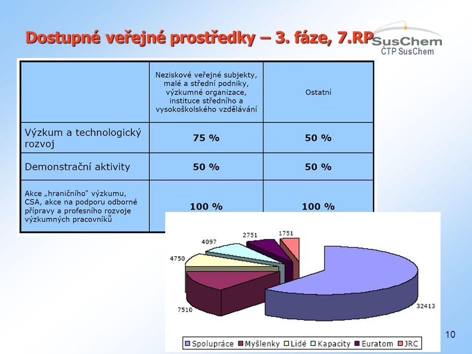 ČTP SusChem 10 Dostupné veřejné prostředky – 3. fáze, 7.RP