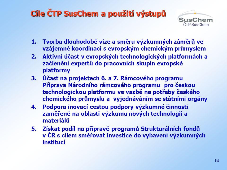 ČTP SusChem 14 Cíle ČTP SusChem a použití výstupů 1.Tvorba dlouhodobé vize a směru výzkumných záměrů ve vzájemné koordinaci s evropským chemickým prům