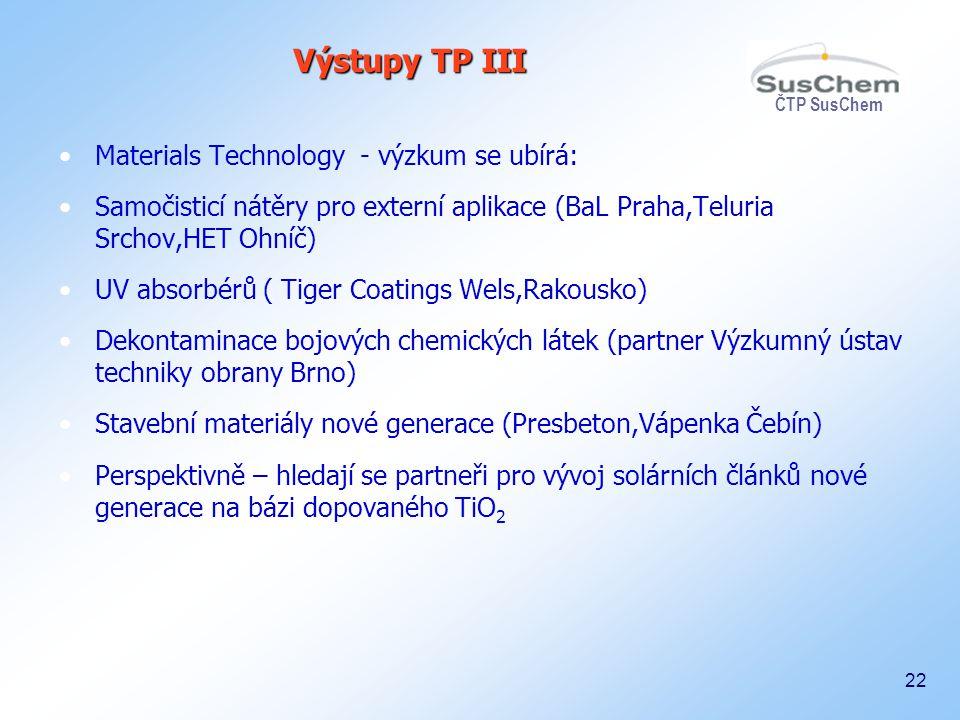 ČTP SusChem 22 Materials Technology - výzkum se ubírá: Samočisticí nátěry pro externí aplikace (BaL Praha,Teluria Srchov,HET Ohníč) UV absorbérů ( Tig
