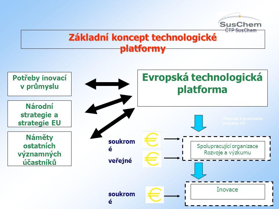 ČTP SusChem 4 Potřeby inovací v průmyslu Národní strategie a strategie EU Náměty ostatních významných účastníků Evropská technologická platforma Spolu
