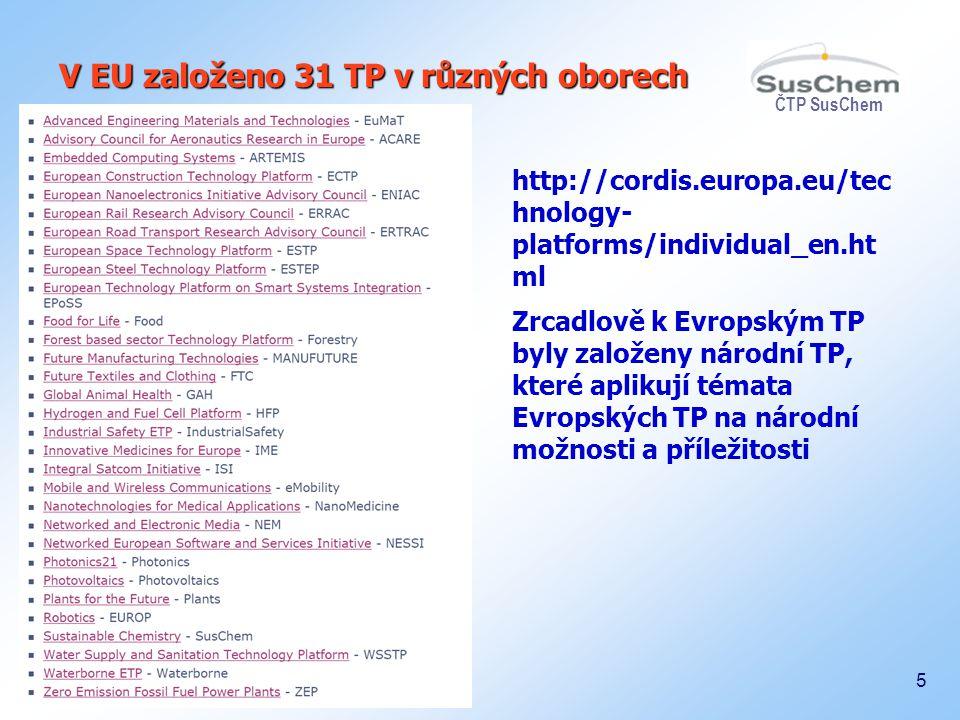 ČTP SusChem 5 V EU založeno 31 TP v různých oborech http://cordis.europa.eu/tec hnology- platforms/individual_en.ht ml Zrcadlově k Evropským TP byly z