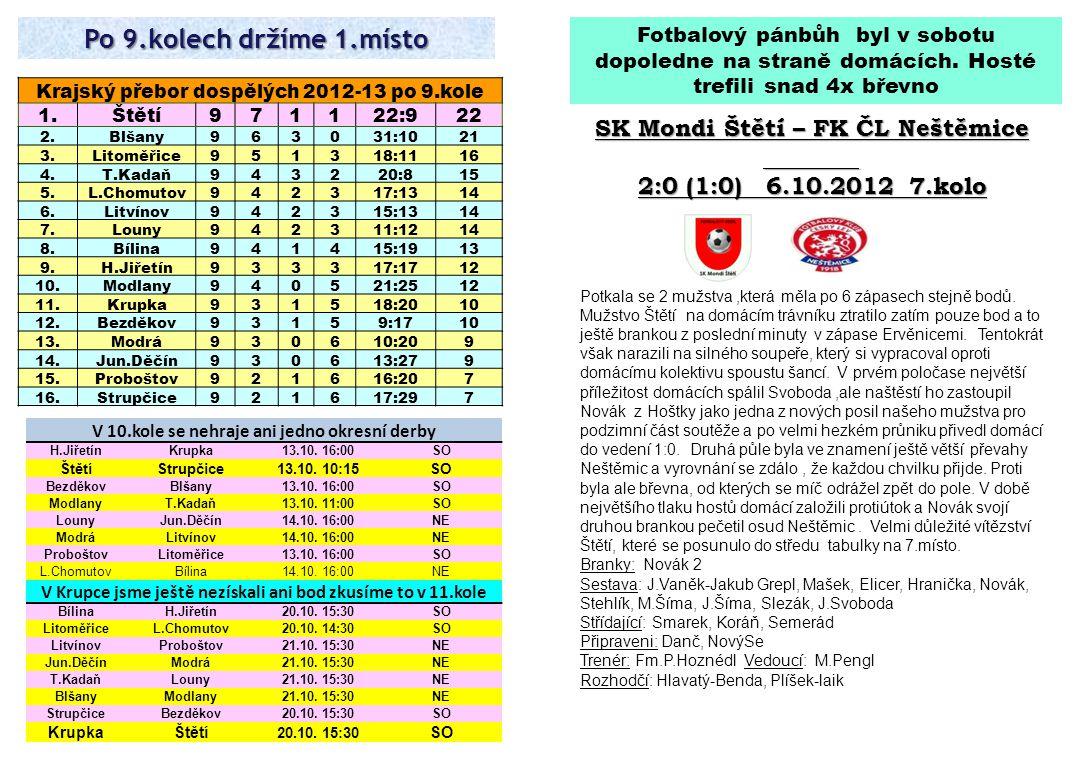 Po 9.kolech držíme 1.místo Fotbalový pánbůh byl v sobotu dopoledne na straně domácích. Hosté trefili snad 4x břevno SK Mondi Štětí – FK ČL Neštěmice 2