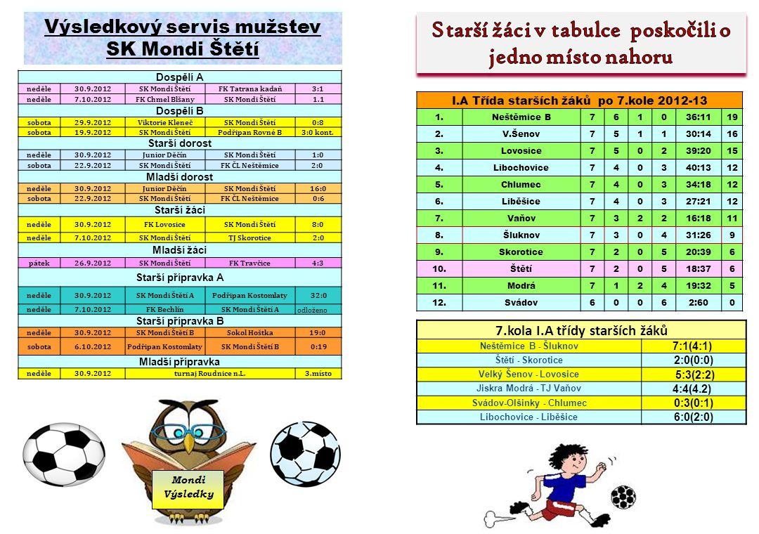 B mužstvo zvítězilo bez boj e SK Mondi Štětí B - Podřipan Rovné B 3:0 kontumačně hosté nenastoupili 7.kolo 8.
