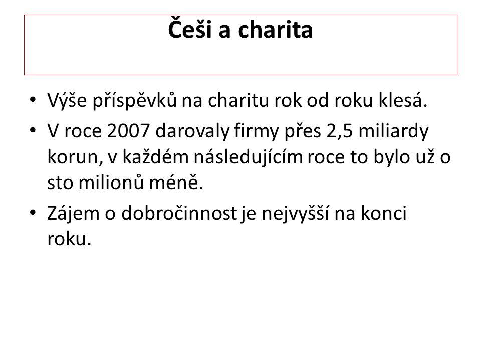 Češi a charita Výše příspěvků na charitu rok od roku klesá.