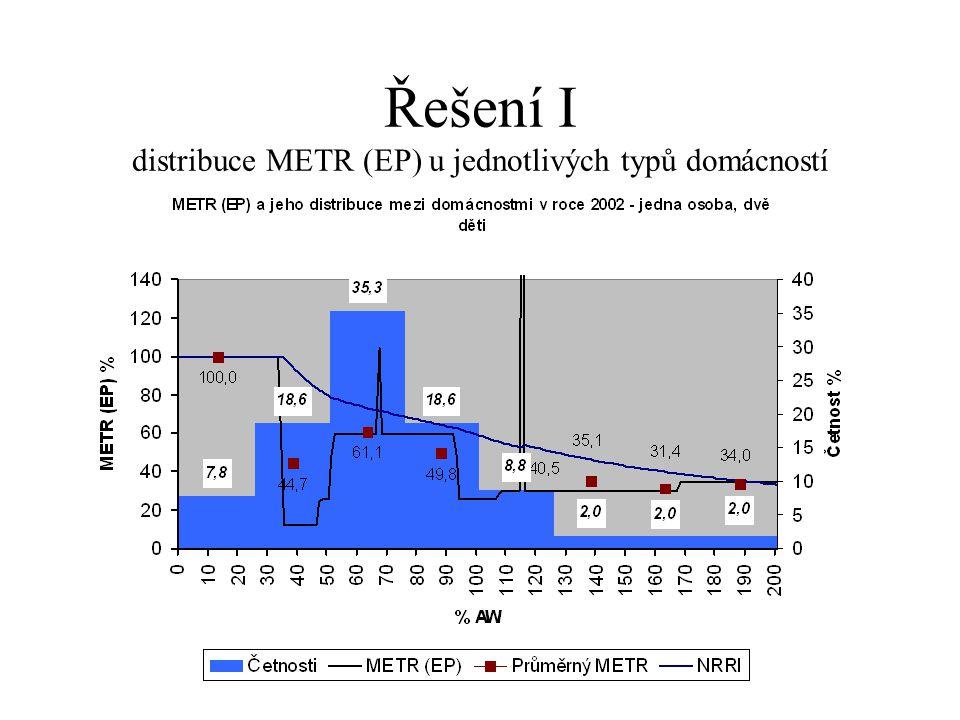 Řešení I distribuce METR (EP) u jednotlivých typů domácností