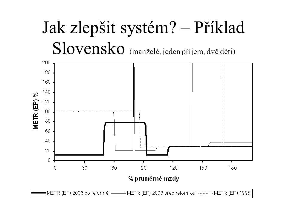Jak zlepšit systém? – Příklad Slovensko (manželé, jeden příjem, dvě děti)