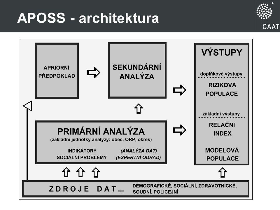 APOSS - architektura