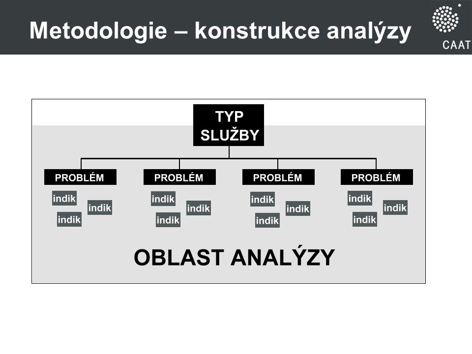 Metodologie – konstrukce analýzy