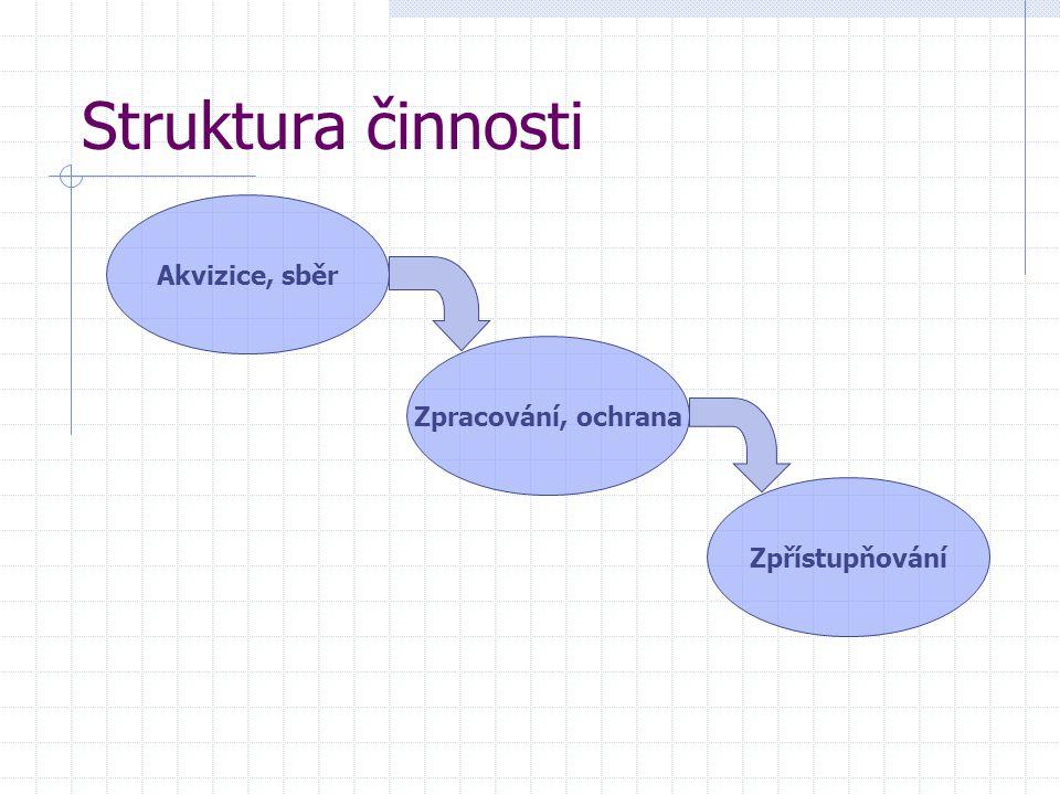 Struktura činnosti Akvizice, sběr Zpracování, ochrana Zpřístupňování