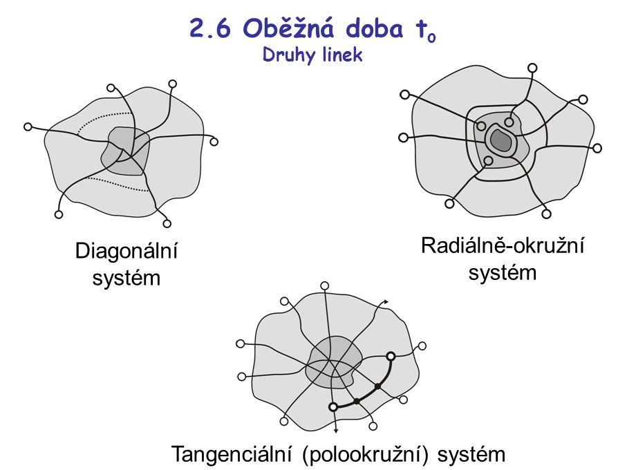 2.6 Oběžná doba t o Druhy linek Radiálně-okružní systém Diagonální systém Tangenciální (polookružní) systém