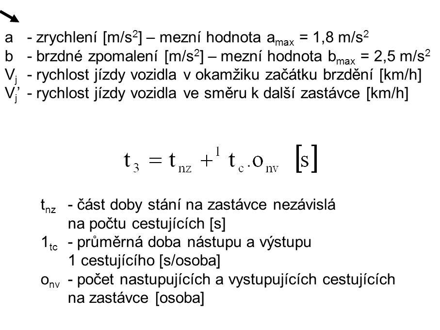 . a- zrychlení [m/s 2 ] – mezní hodnota a max = 1,8 m/s 2 b- brzdné zpomalení [m/s 2 ] – mezní hodnota b max = 2,5 m/s 2 V j - rychlost jízdy vozidla v okamžiku začátku brzdění [km/h] V j '- rychlost jízdy vozidla ve směru k další zastávce [km/h] t nz - část doby stání na zastávce nezávislá na počtu cestujících [s] 1 tc - průměrná doba nástupu a výstupu 1 cestujícího [s/osoba] o nv - počet nastupujících a vystupujících cestujících na zastávce [osoba]