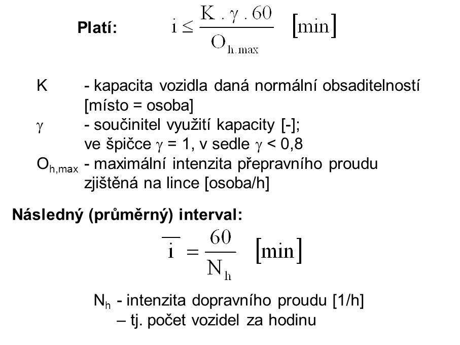 Platí: K- kapacita vozidla daná normální obsaditelností [místo = osoba]  - součinitel využití kapacity [-]; ve špičce  = 1, v sedle  < 0,8 O h,max - maximální intenzita přepravního proudu zjištěná na lince [osoba/h] Následný (průměrný) interval: N h - intenzita dopravního proudu [1/h] – tj.
