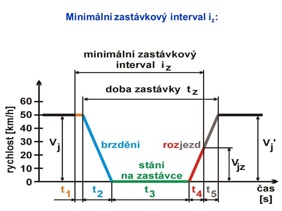. Minimální zastávkový interval i z :