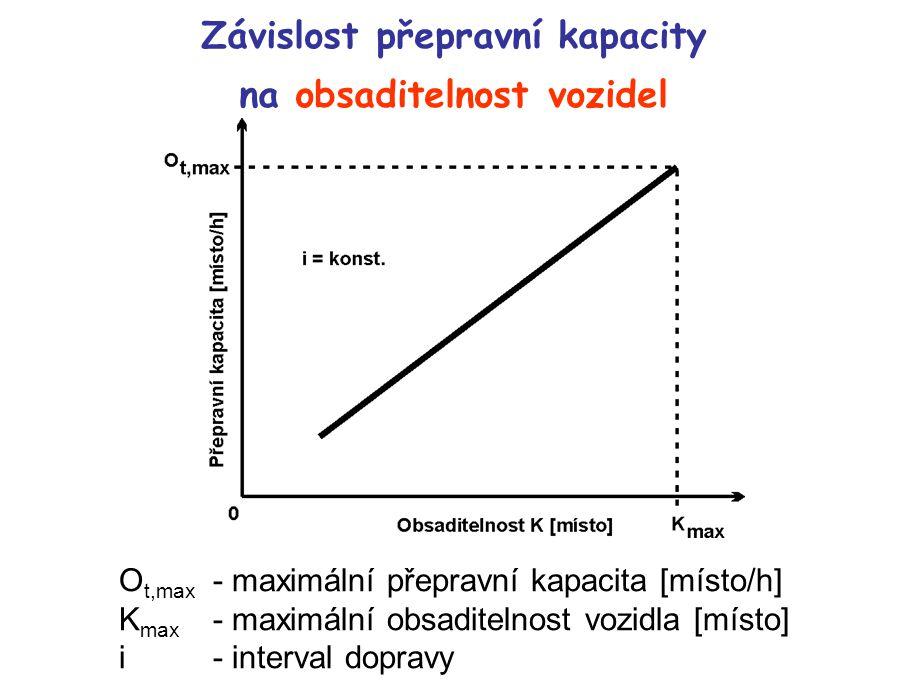 Závislost přepravní kapacity na obsaditelnost vozidel O t,max - maximální přepravní kapacita [místo/h] K max - maximální obsaditelnost vozidla [místo] i - interval dopravy