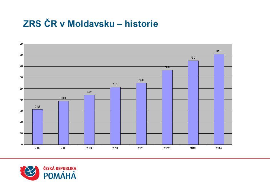 ZRS ČR v Moldavsku – historie