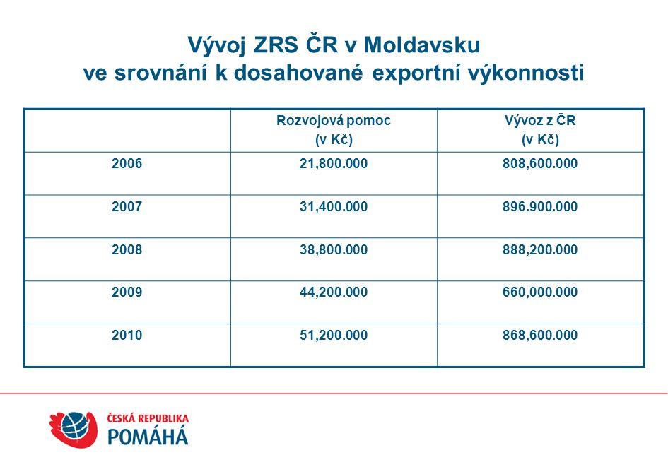 Vývoj ZRS ČR v Moldavsku ve srovnání k dosahované exportní výkonnosti Rozvojová pomoc (v Kč) Vývoz z ČR (v Kč) 200621,800.000808,600.000 200731,400.000896.900.000 200838,800.000888,200.000 200944,200.000660,000.000 201051,200.000868,600.000