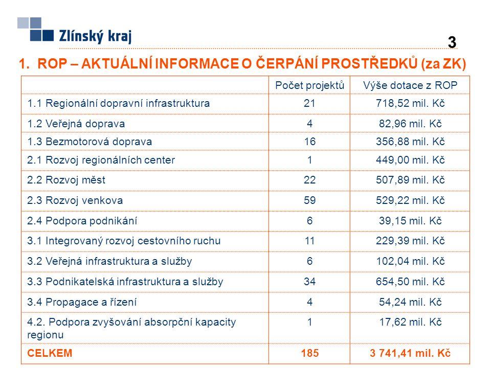 2.PŘEDPOKLÁDANÝ HARMONOGRAM VÝZEV ROP – alokace pro NUTS II 4 OBLAST PODPORYCelková alokace (Mil.
