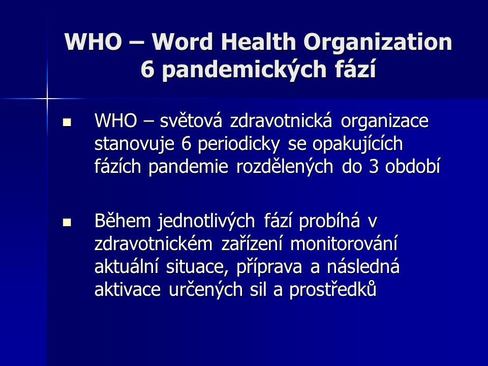 WHO – Word Health Organization 6 pandemických fází WHO – světová zdravotnická organizace stanovuje 6 periodicky se opakujících fázích pandemie rozděle