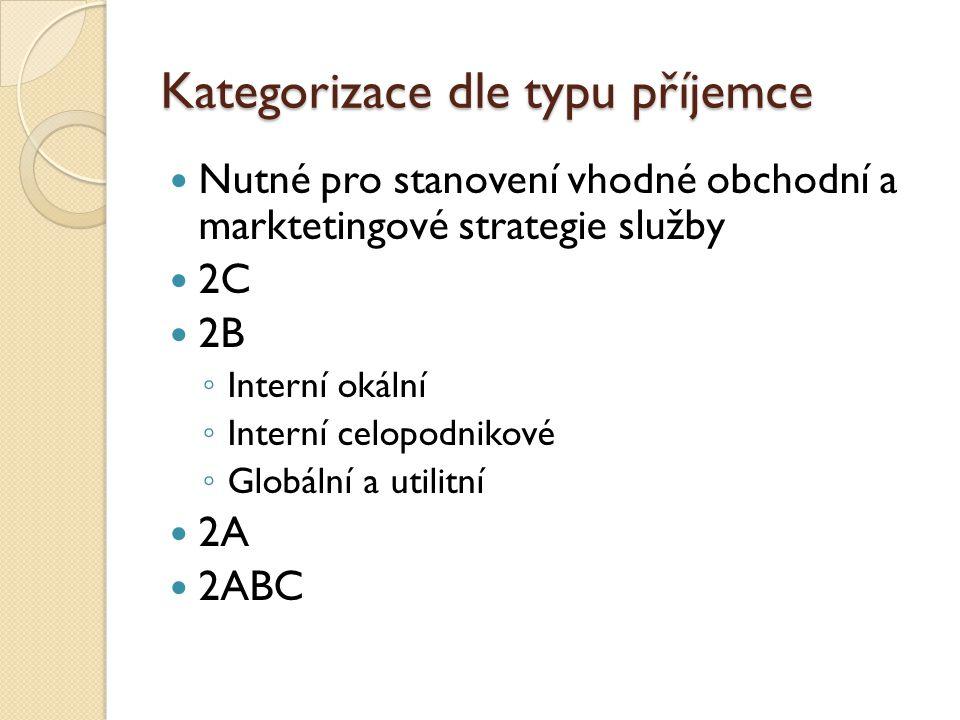 Kategorizace dle typu příjemce Nutné pro stanovení vhodné obchodní a marktetingové strategie služby 2C 2B ◦ Interní okální ◦ Interní celopodnikové ◦ Globální a utilitní 2A 2ABC