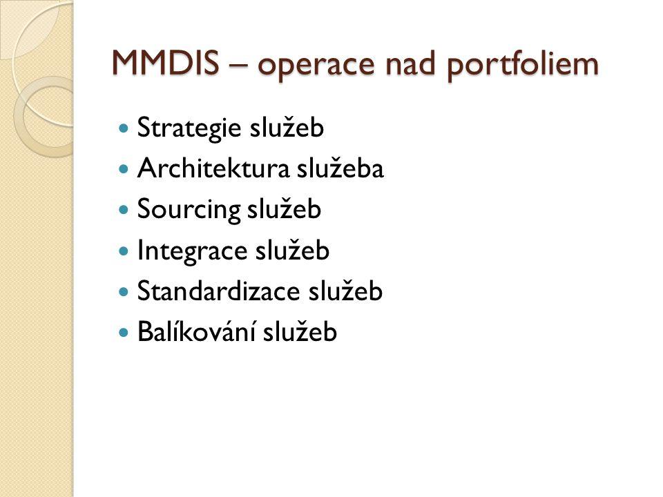 MMDIS – operace nad portfoliem Strategie služeb Architektura služeba Sourcing služeb Integrace služeb Standardizace služeb Balíkování služeb