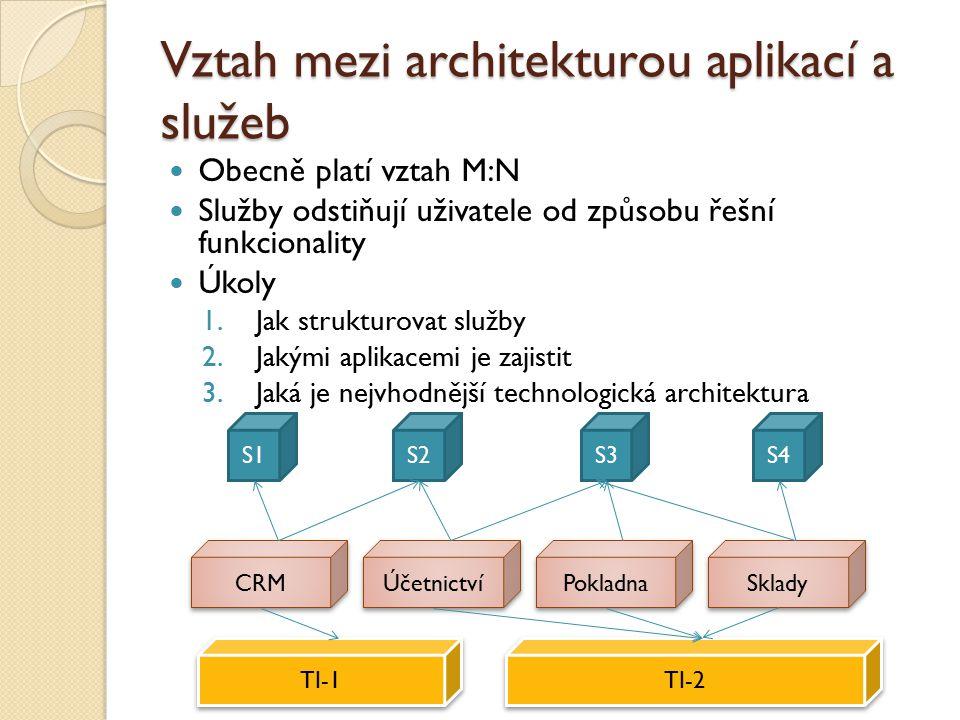 Vztah mezi architekturou aplikací a služeb Obecně platí vztah M:N Služby odstiňují uživatele od způsobu řešní funkcionality Úkoly 1.Jak strukturovat služby 2.Jakými aplikacemi je zajistit 3.Jaká je nejvhodnější technologická architektura S1S2S3S4 Účetnictví Pokladna Sklady CRM TI-1 TI-2