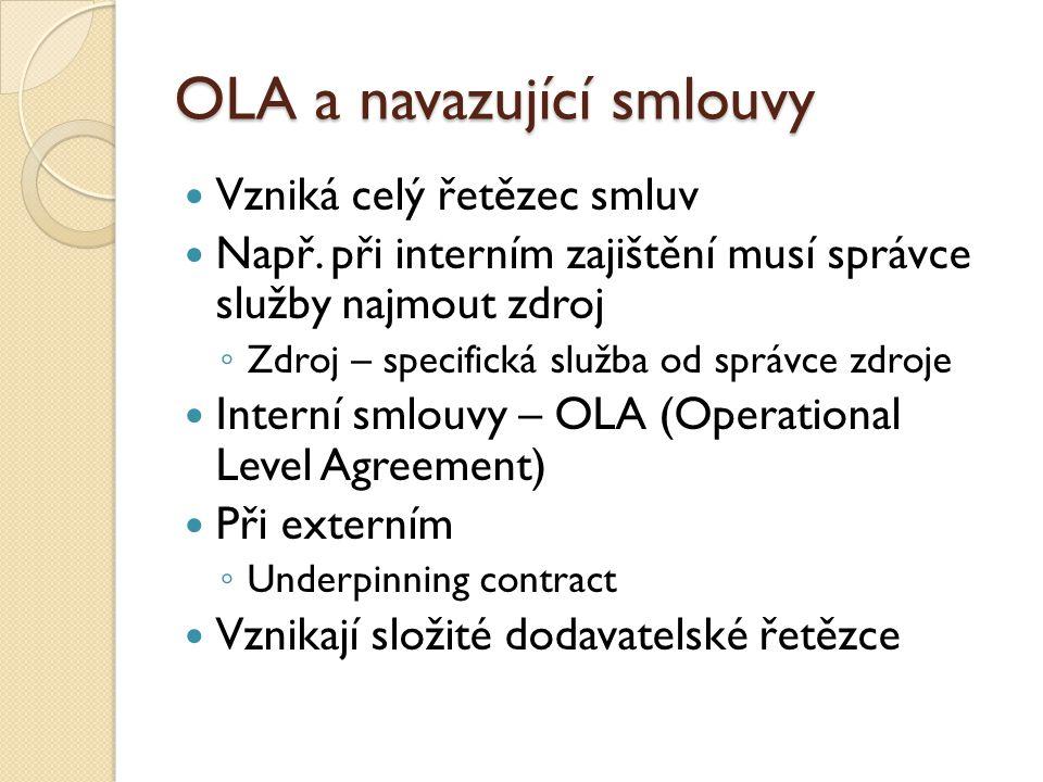 OLA a navazující smlouvy Vzniká celý řetězec smluv Např.