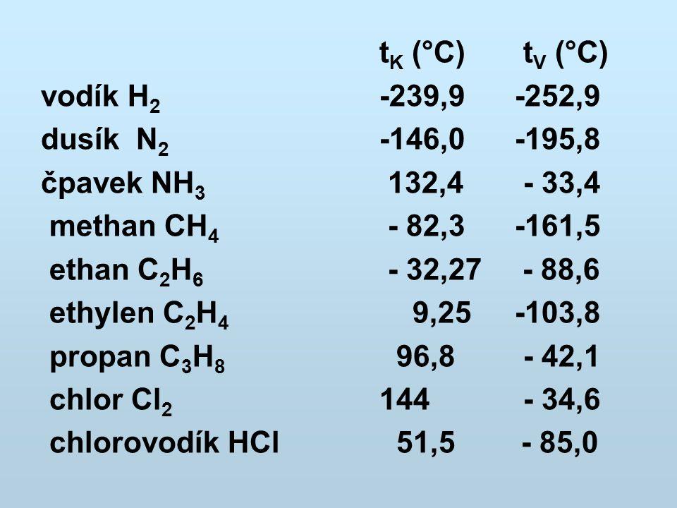 t K (°C) t V (°C) vodík H 2 -239,9-252,9 dusík N 2 -146,0 -195,8 čpavek NH 3 132,4 - 33,4 methan CH 4 - 82,3 -161,5 ethan C 2 H 6 - 32,27 - 88,6 ethyl