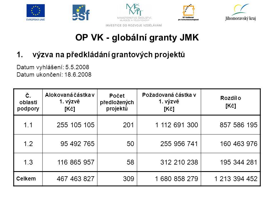 OP VK - globální granty JMK 1.výzva na předkládání grantových projektů Datum vyhlášení: 5.5.2008 Datum ukončení: 18.6.2008 Č.