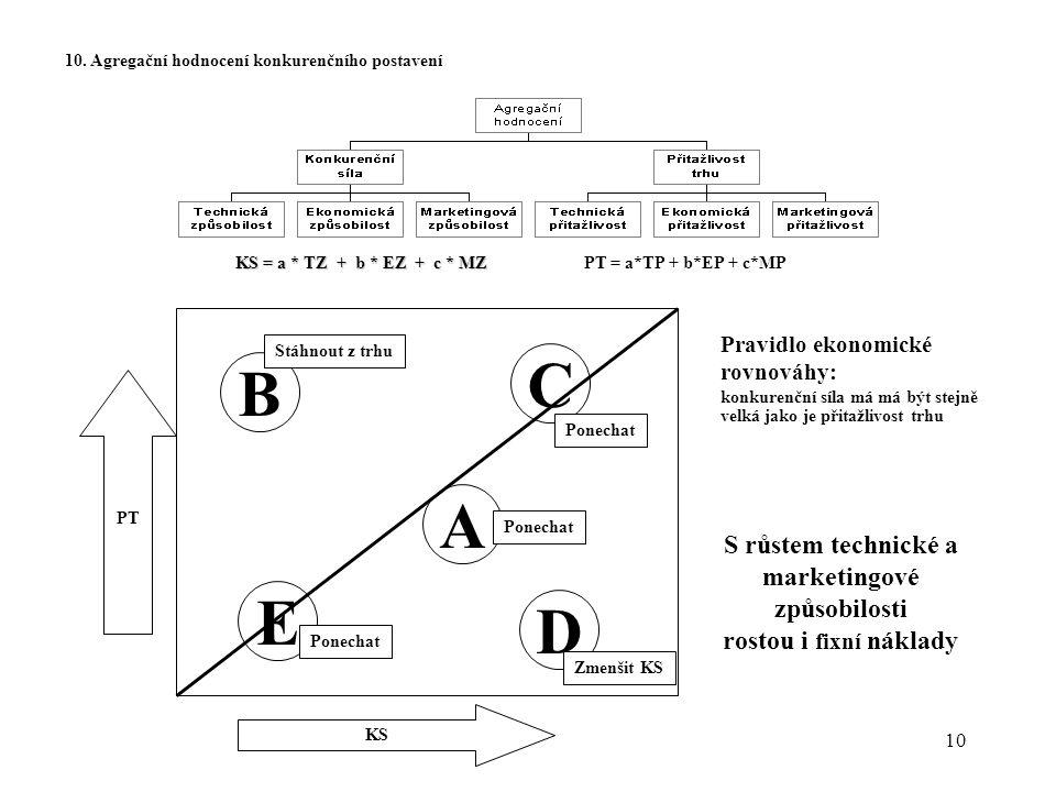 10 10. Agregační hodnocení konkurenčního postavení KS = a * TZ + b * EZ + c * MZ PT = a*TP + b*EP + c*MP PT KS A E D C B Ponechat Zmenšit KS Ponechat