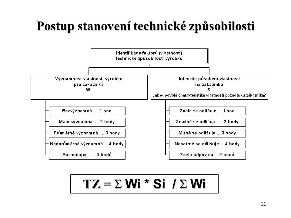 11 Postup stanovení technické způsobilosti TZ =  Wi * Si /  Wi