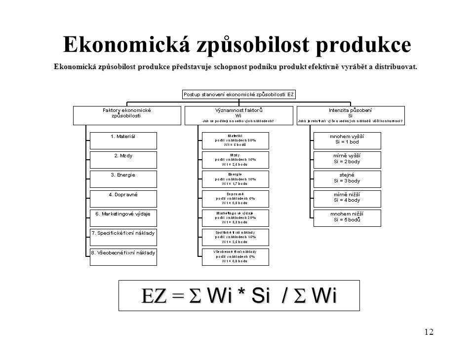 12 Ekonomická způsobilost produkce Ekonomická způsobilost produkce představuje schopnost podniku produkt efektivně vyrábět a distribuovat. EZ =  Wi