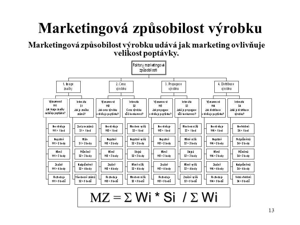 13 Marketingová způsobilost výrobku Marketingová způsobilost výrobku udává jak marketing ovlivňuje velikost poptávky. MZ =  Wi * Si /  Wi