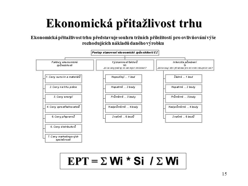 15 Ekonomická přitažlivost trhu Ekonomická přitažlivost trhu představuje souhrn tržních příležitostí pro ovlivňování výše rozhodujících nákladů daného