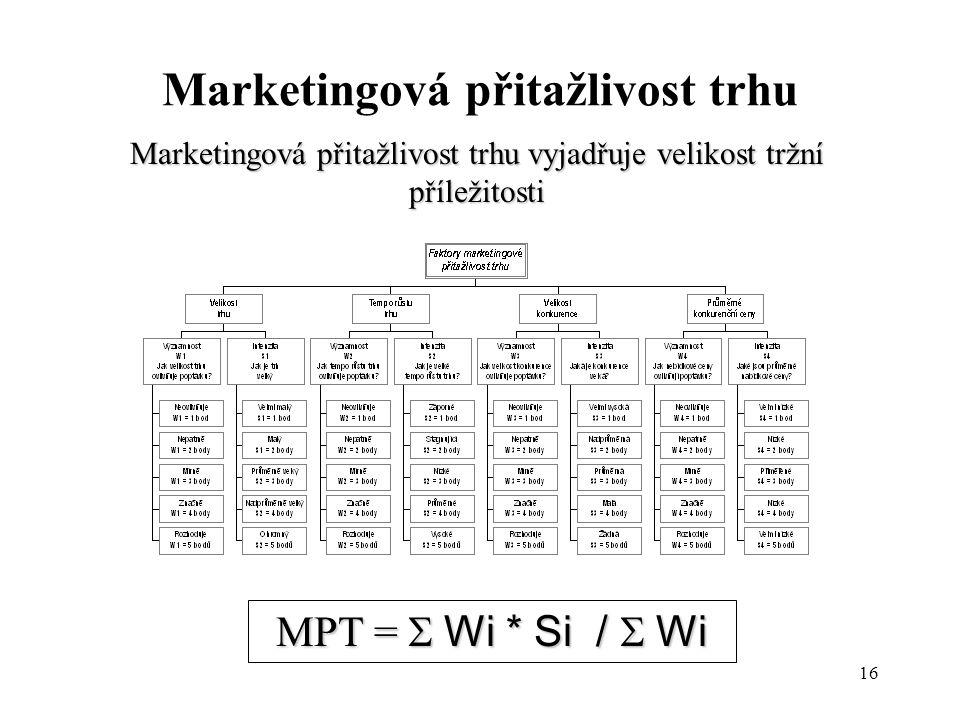 16 Marketingová přitažlivost trhu Marketingová přitažlivost trhu vyjadřuje velikost tržní příležitosti MPT =  Wi * Si /  Wi