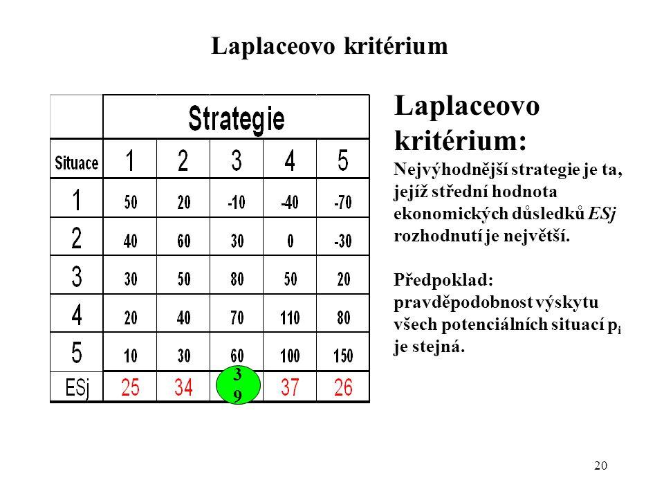 20 Laplaceovo kritérium Laplaceovo kritérium: Nejvýhodnější strategie je ta, jejíž střední hodnota ekonomických důsledků ESj rozhodnutí je největší. P