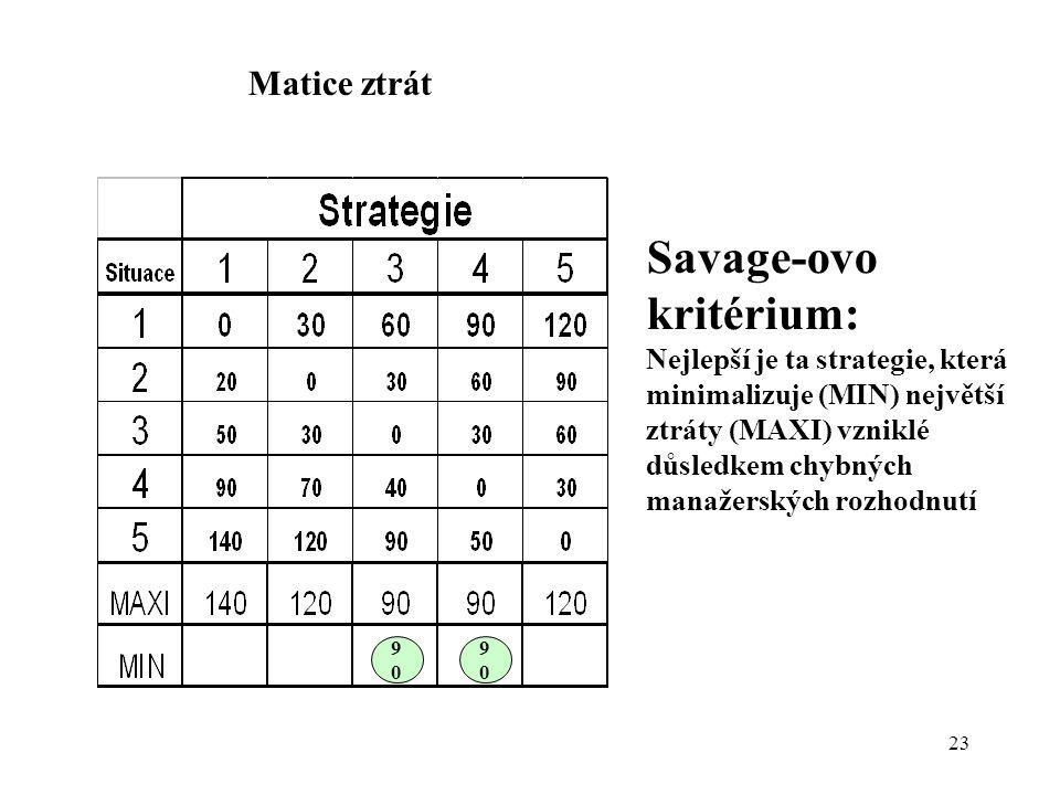 23 Matice ztrát Savage-ovo kritérium: Nejlepší je ta strategie, která minimalizuje (MIN) největší ztráty (MAXI) vzniklé důsledkem chybných manažerskýc