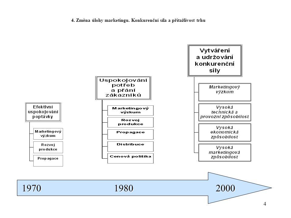 4 1970 1980 2000 1970 1980 2000 4. Změna úlohy marketingu. Konkurenční síla a přitažlivost trhu