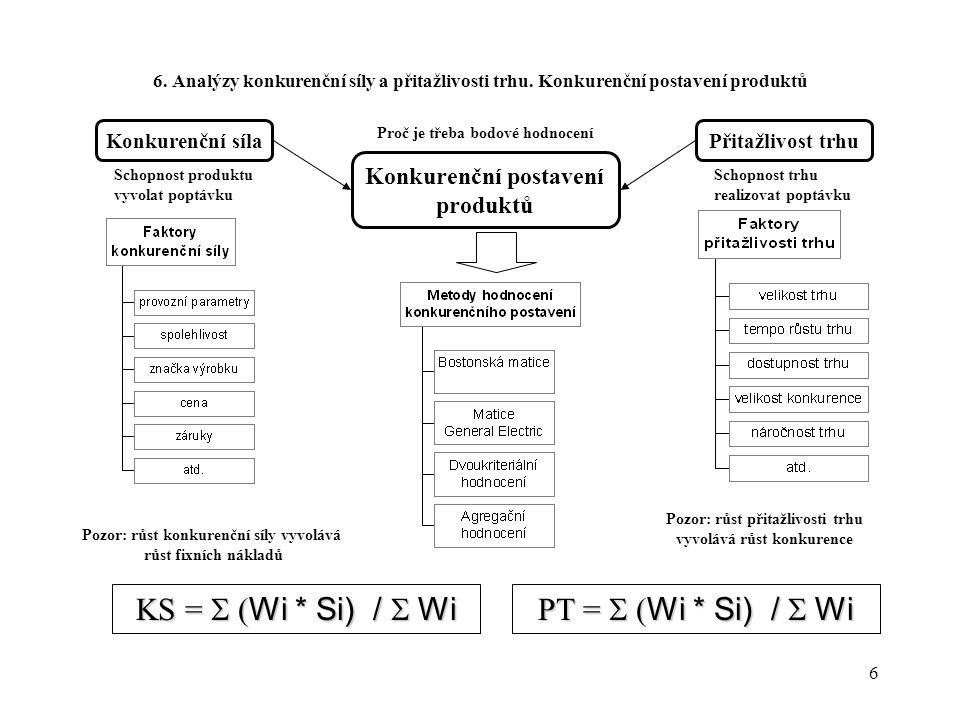 6 6. Analýzy konkurenční síly a přitažlivosti trhu. Konkurenční postavení produktů Konkurenční postavení produktů Přitažlivost trhuKonkurenční síla Sc