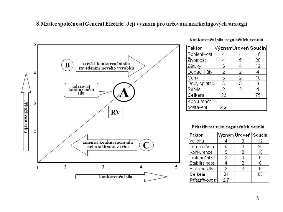 8 8.Matice společnosti General Electric. Její význam pro určování marketingových strategií konkurenční síla 1 5432 2 3 4 5 Přitažlivost trhu A B C zvě